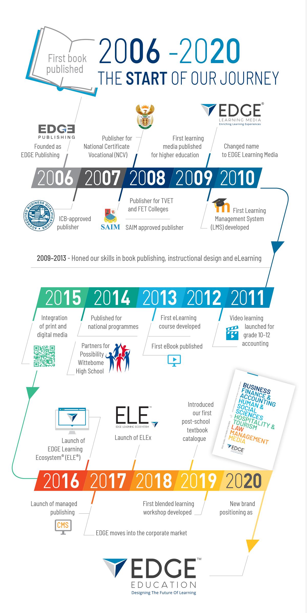 EDGE Education Timeline