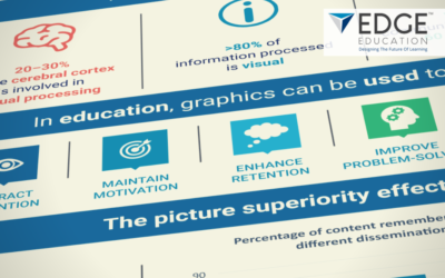 Using Graphics in Education – Infographic