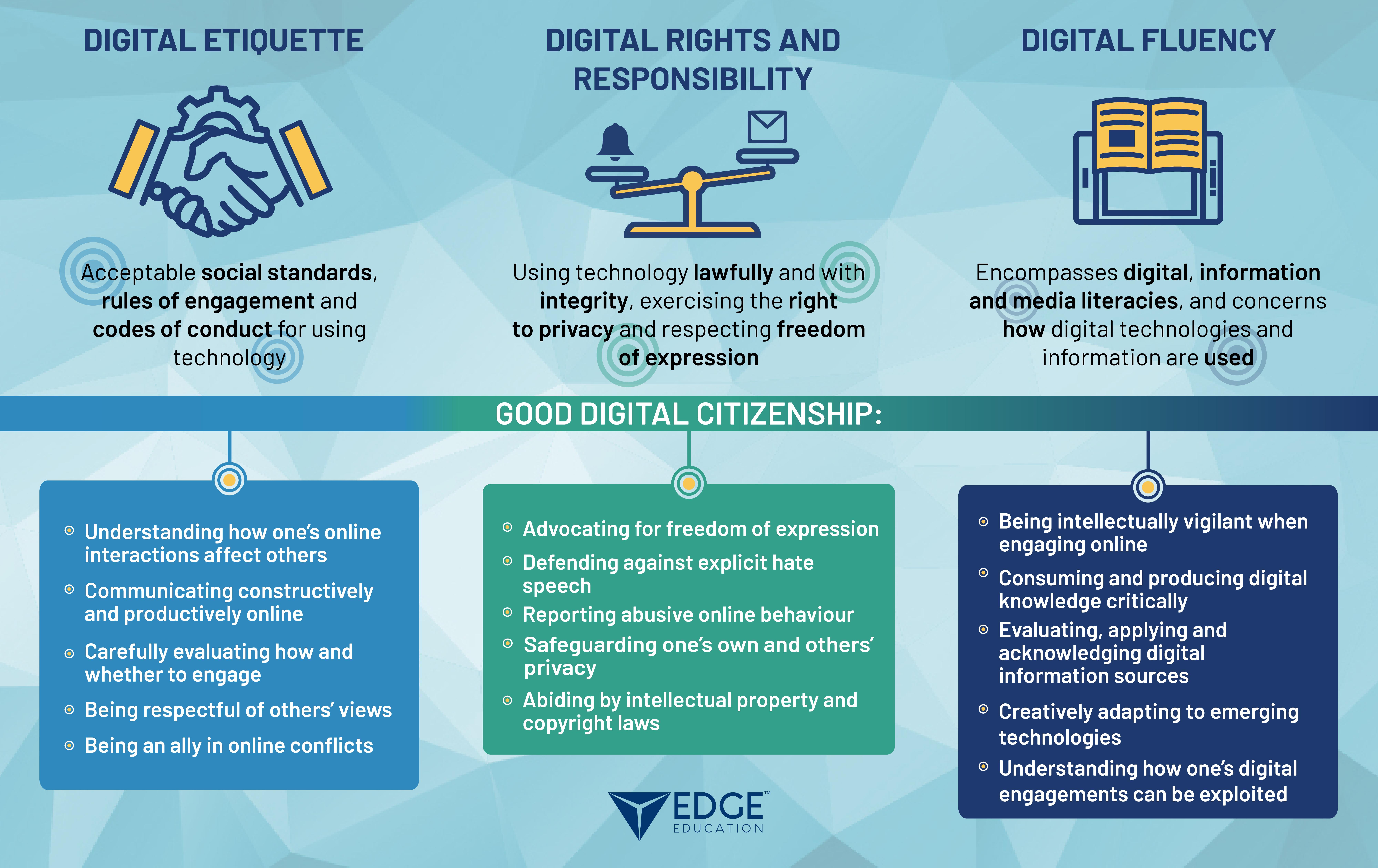 Digital Citizenship - Infographic